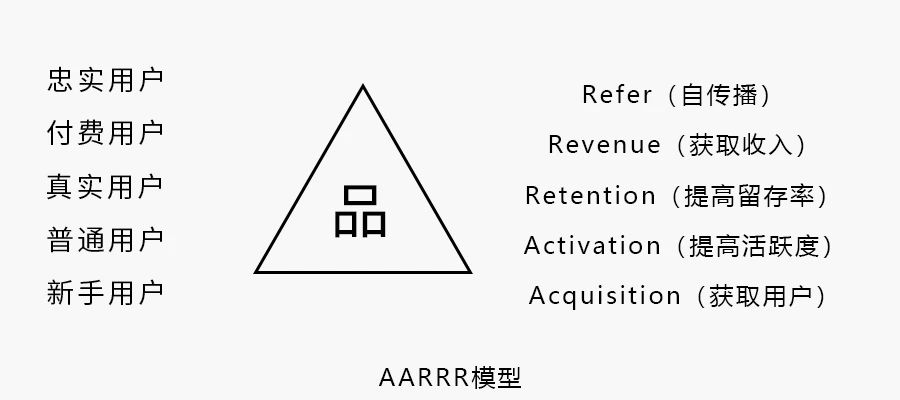 AARRR模型1
