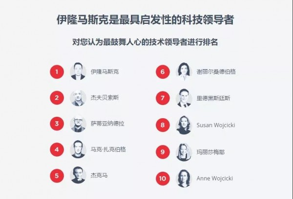 不会写程序的马云成为了全球科技领袖