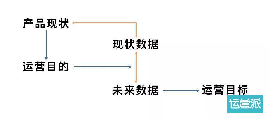 运营小白必学:拆解用户行为流程