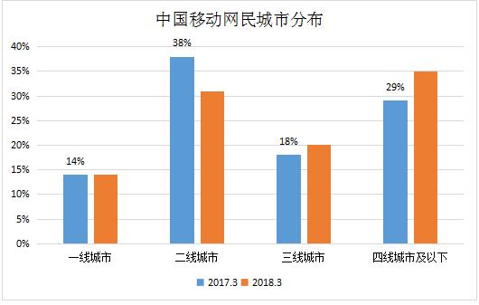 中国网民城市分布图