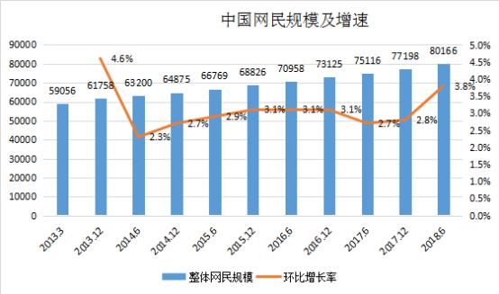 中国网民规模及增速