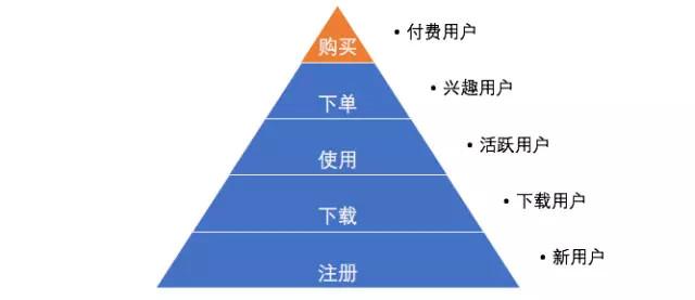 金字塔模型