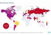 亚太和拉美地区移动应用增长领先全球 游戏类应用留存率最高
