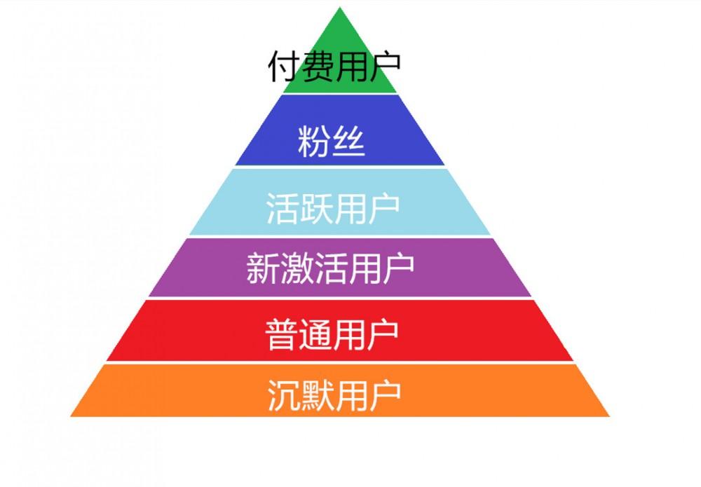 二八原则能满足用户的细化运营吗?