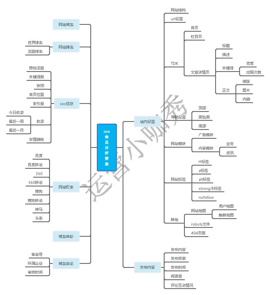 seo竞品分析要素