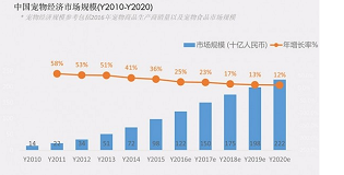 中国宠物经济市场规模