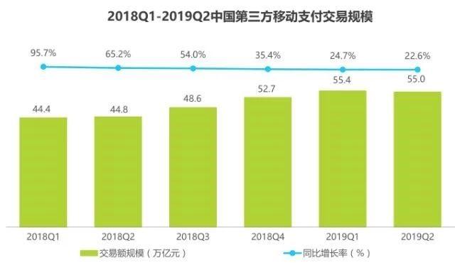 2018-2019Q2中国第三方移动支付交易规模