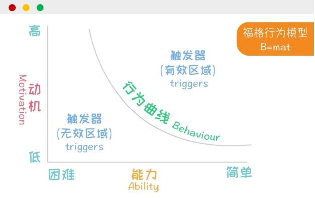 用户行为分析