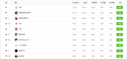 抖音平台体育账号排名