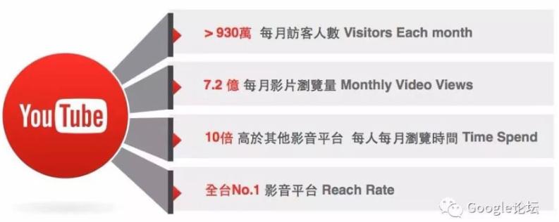 YouTube排名及营销技巧提升方法