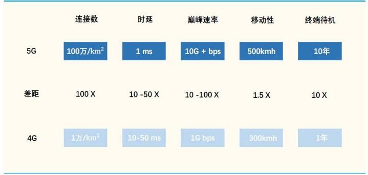 5G数据分析